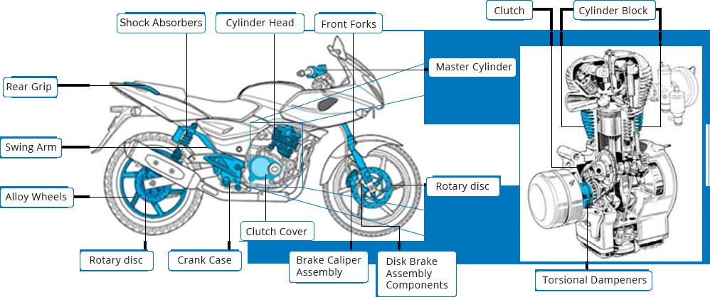 Automotive Components Manufacturer Aluminium Die Casting